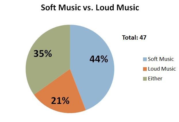 soft-music-vs-loud-music