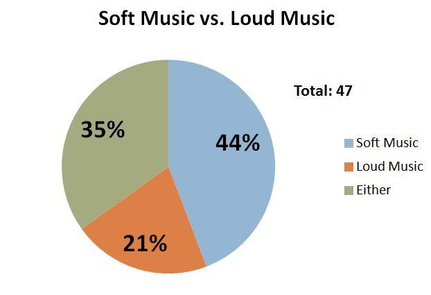 soft-music-vs-loud-music